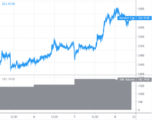 Bitcoin Positive aspects Traction Forward of Halving, Altcoins Battle To Observe