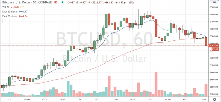 Market Wrap: Bitcoin Dips as Inventory Markets Shut Decrease on the Week - CoinDesk