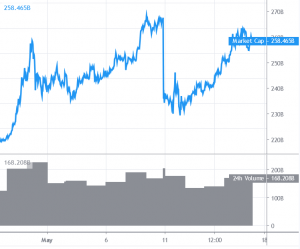 Bitcoin Dealing with Uphill Job Close to USD 10,000, Altcoins Secure