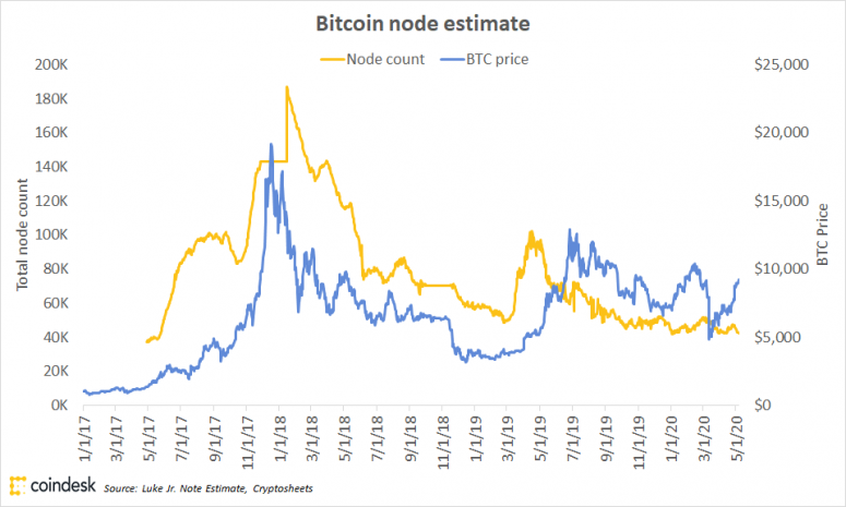 Bitcoin Node Depend Falls to 3-12 months Low Regardless of Worth Surge - CoinDesk