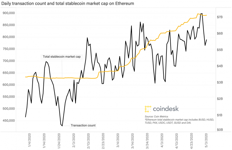 Ethereum's Transaction Rely Highest Since July 2019